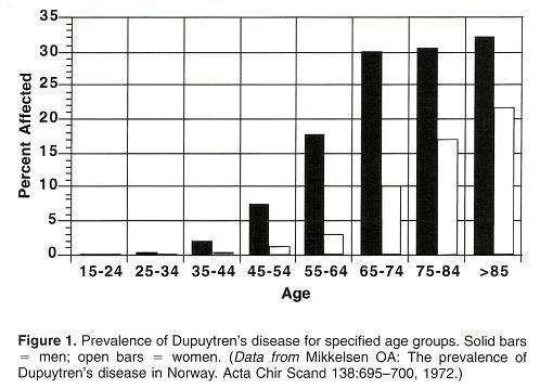 graph to show how dupuytren effects the elderly